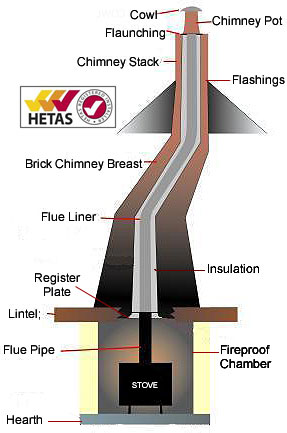 Chimney Flue Lining In Bedfordshire Cambridgeshire